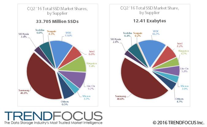 CQ2 '16 SSD Marketshres, by Units (M) and Exabytes