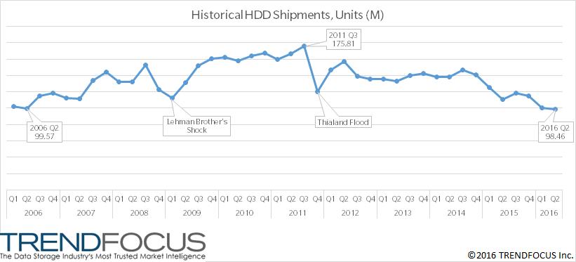 HDD History